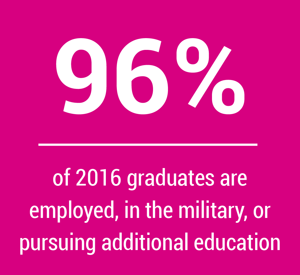 ninety six percent of 2016 graduates are employed, in the military, or pursuing additional education